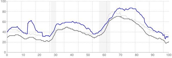 Pueblo, Colorado monthly unemployment rate chart